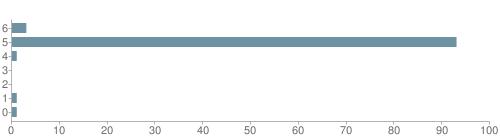 Chart?cht=bhs&chs=500x140&chbh=10&chco=6f92a3&chxt=x,y&chd=t:3,93,1,0,0,1,1&chm=t+3%,333333,0,0,10 t+93%,333333,0,1,10 t+1%,333333,0,2,10 t+0%,333333,0,3,10 t+0%,333333,0,4,10 t+1%,333333,0,5,10 t+1%,333333,0,6,10&chxl=1: other indian hawaiian asian hispanic black white